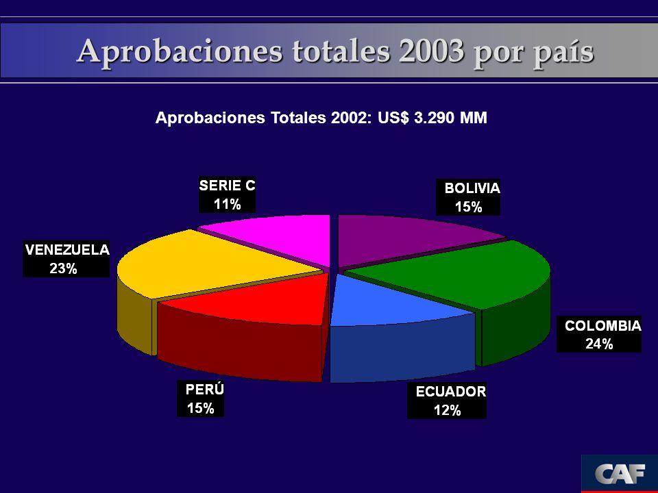 Cartera total 2002 por país Cartera total año 2002: US$ 7.230 MM