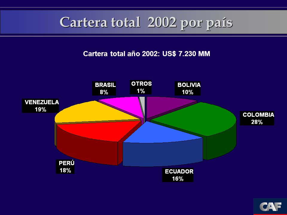 Cartera total 2002 por país Cartera total año 2002: US$ 7.230 MM