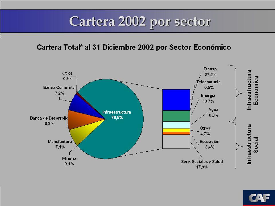 Consolidación de la Oferta El proyecto Es comercial/banqueable .