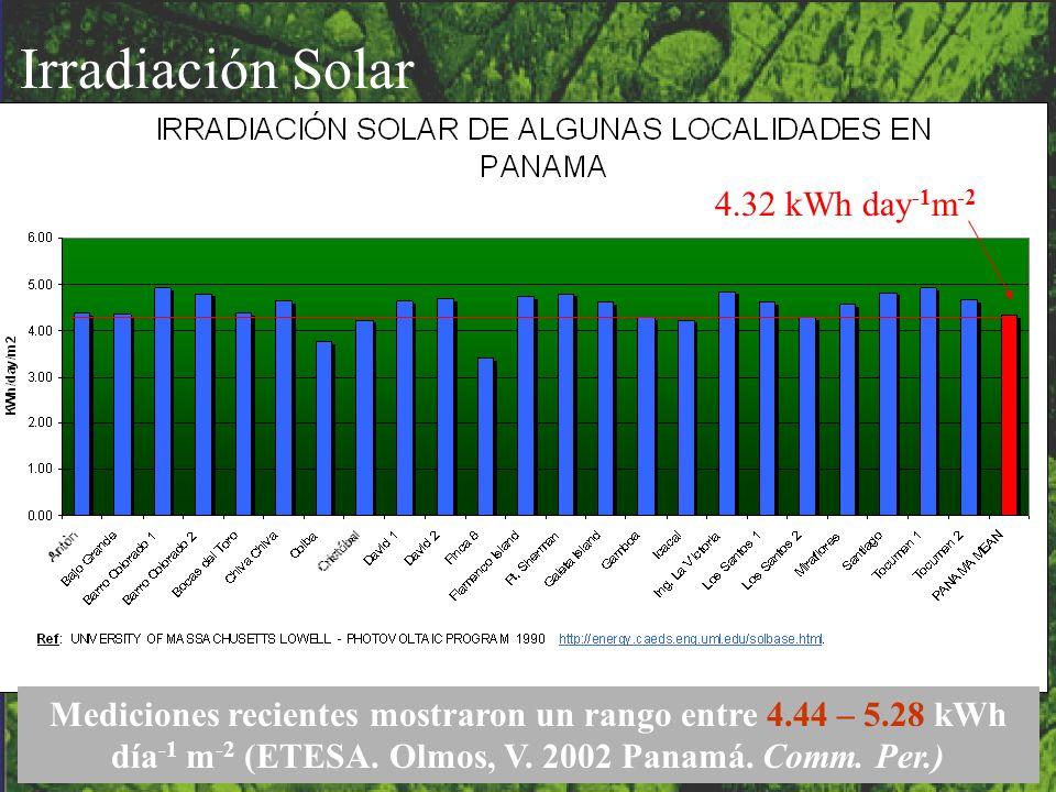4.32 kWh day -1 m -2 Irradiación Solar Mediciones recientes mostraron un rango entre 4.44 – 5.28 kWh día -1 m -2 (ETESA. Olmos, V. 2002 Panamá. Comm.
