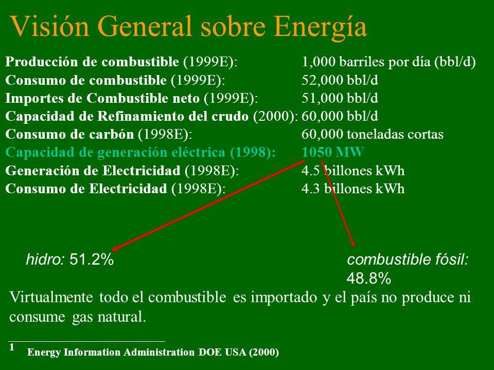 Visión General sobre Energía Producción de combustible (1999E): 1,000 barriles por día (bbl/d) Consumo de combustible (1999E): 52,000 bbl/d Importes d