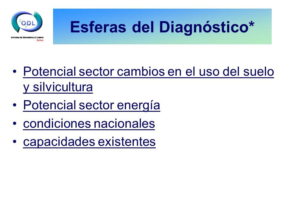 Esferas del Diagnóstico* Potencial sector cambios en el uso del suelo y silvicultura Potencial sector energía condiciones nacionales capacidades exist