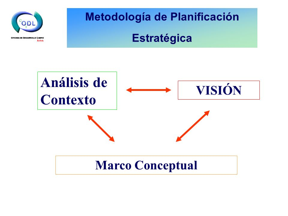 Análisis de Contexto Marco Conceptual VISIÓN Metodología de Planificación Estratégica