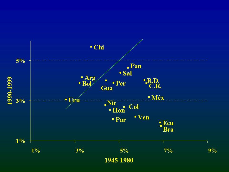 EVOLUCIÓN ECONÓMICA DE AMÉRICA LATINA: 1945-2000 (Tasas de crecimiento anual) Fuente : CEPAL, Naciones Unidas