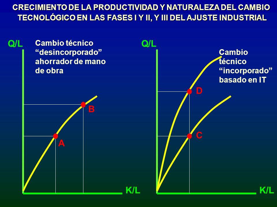 MM1M1 M: Productividad sectorial media antes de la apertura comercial.