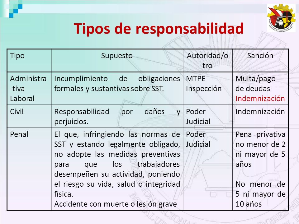 Tipos de responsabilidad TipoSupuestoAutoridad/o tro Sanción Administra -tiva Laboral Incumplimiento de obligaciones formales y sustantivas sobre SST.