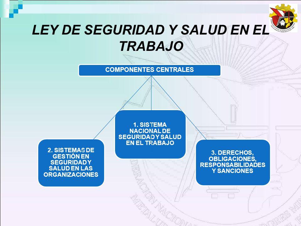 LEY DE SEGURIDAD Y SALUD EN EL TRABAJO COMPONENTES CENTRALES 3. DERECHOS, OBLIGACIONES, RESPONSABILIDADES Y SANCIONES 1. SISTEMA NACIONAL DE SEGURIDAD