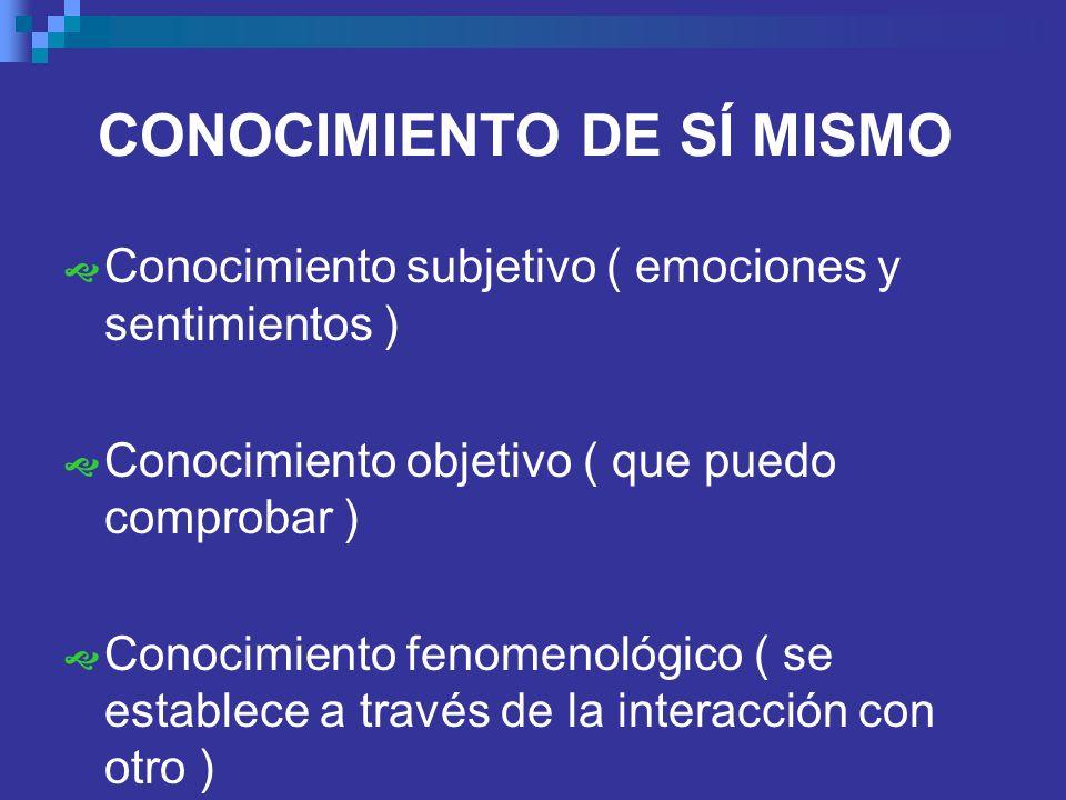 CONOCIMIENTO DE SÍ MISMO Conocimiento subjetivo ( emociones y sentimientos ) Conocimiento objetivo ( que puedo comprobar ) Conocimiento fenomenológico