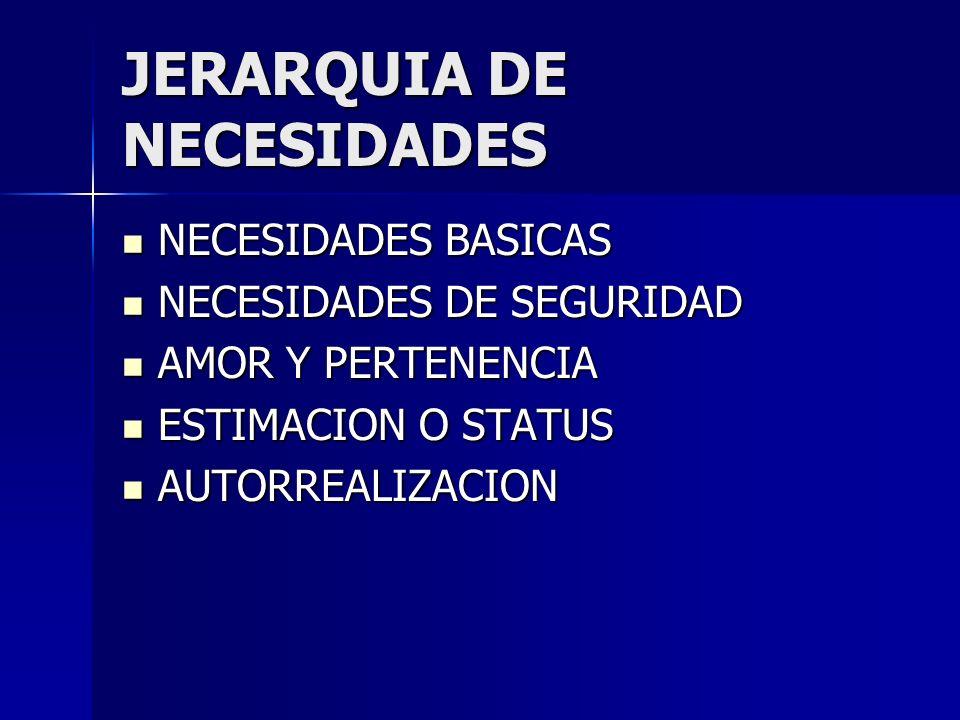 JERARQUIA DE NECESIDADES NECESIDADES BASICAS NECESIDADES BASICAS NECESIDADES DE SEGURIDAD NECESIDADES DE SEGURIDAD AMOR Y PERTENENCIA AMOR Y PERTENENC