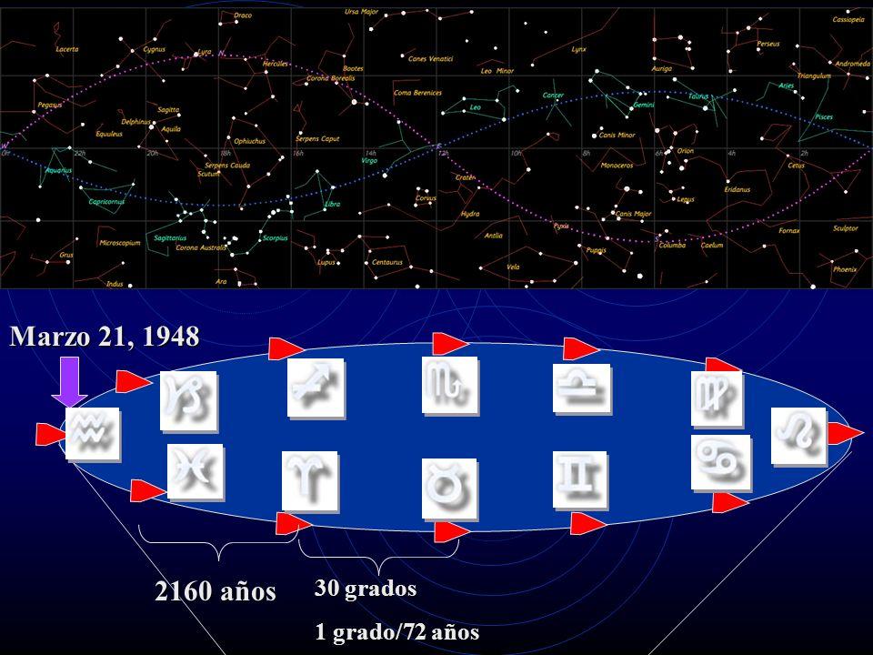 30 grados 1 grado/72 años 2160 años Marzo 21, 1948