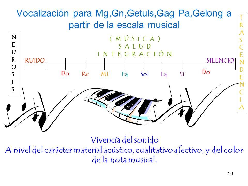 10 Vocalización para Mg,Gn,Getuls,Gag Pa,Gelong a partir de la escala musical Do Re MIFaSolLaSi Do Vivencia del sonido A nivel del carácter material a