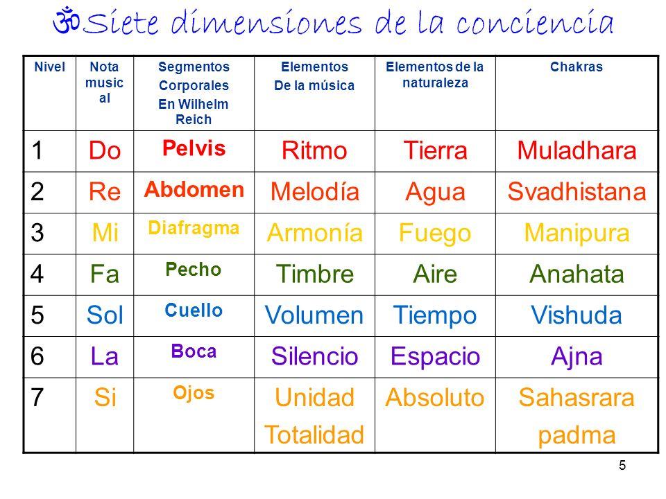 5 Siete dimensiones de la conciencia NivelNota music al Segmentos Corporales En Wilhelm Reich Elementos De la música Elementos de la naturaleza Chakra