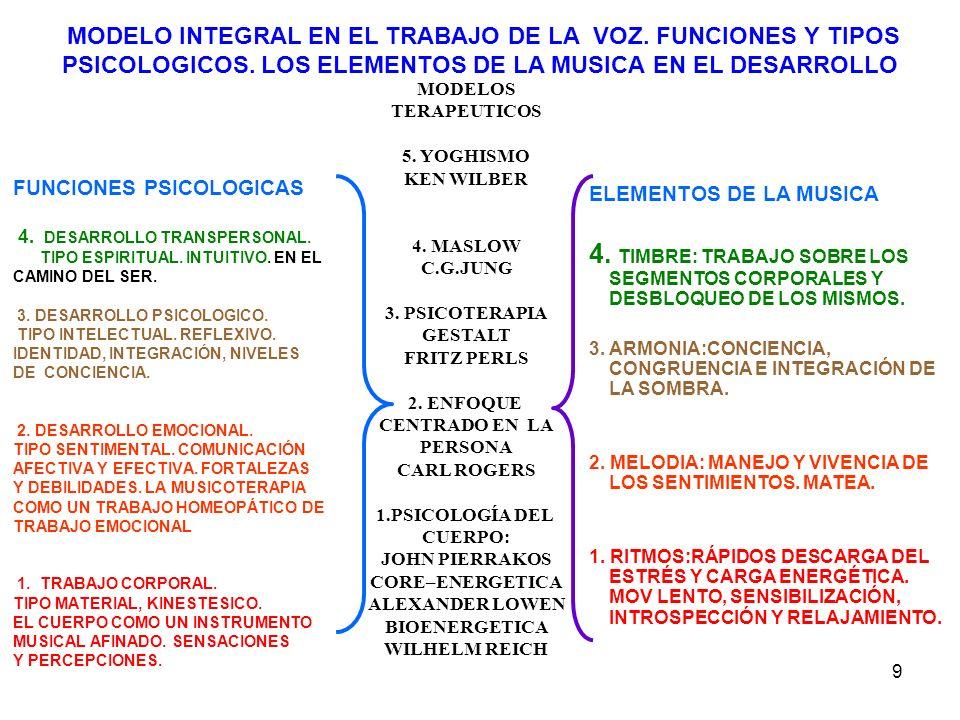 9 MODELO INTEGRAL EN EL TRABAJO DE LA VOZ. FUNCIONES Y TIPOS PSICOLOGICOS. LOS ELEMENTOS DE LA MUSICA EN EL DESARROLLO FUNCIONES PSICOLOGICAS 4. DESAR