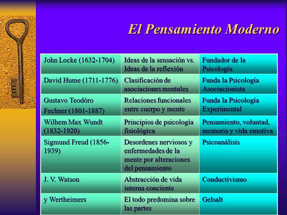 El Pensamiento Moderno John Locke (1632-1704) Ideas de la sensación vs. Ideas de la reflexión Fundador de la Psicología David Hume (1711-1776) Clasifi