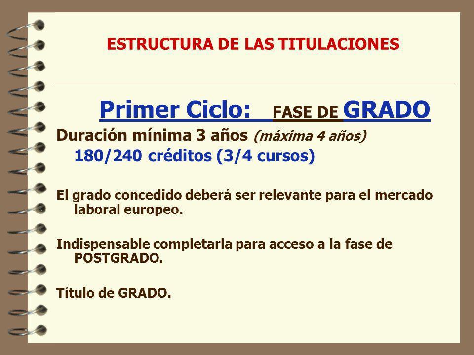 Primer Ciclo: FASE DE GRADO Duración mínima 3 años (máxima 4 años) 180/240 créditos (3/4 cursos) El grado concedido deberá ser relevante para el mercado laboral europeo.