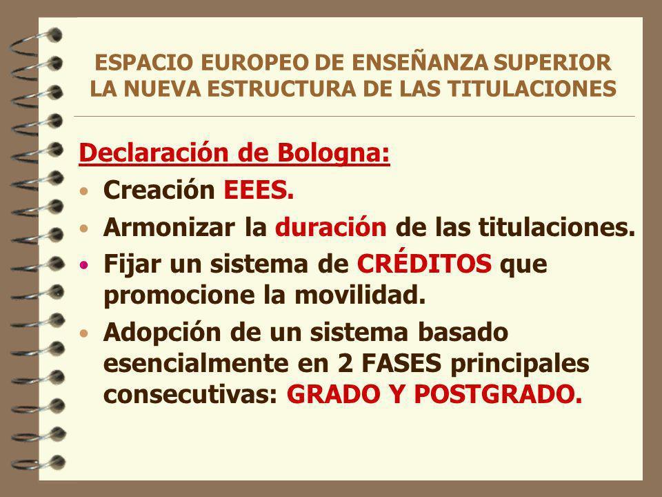 ESPACIO EUROPEO DE ENSEÑANZA SUPERIOR LA NUEVA ESTRUCTURA DE LAS TITULACIONES Declaración de Bologna: Creación EEES.
