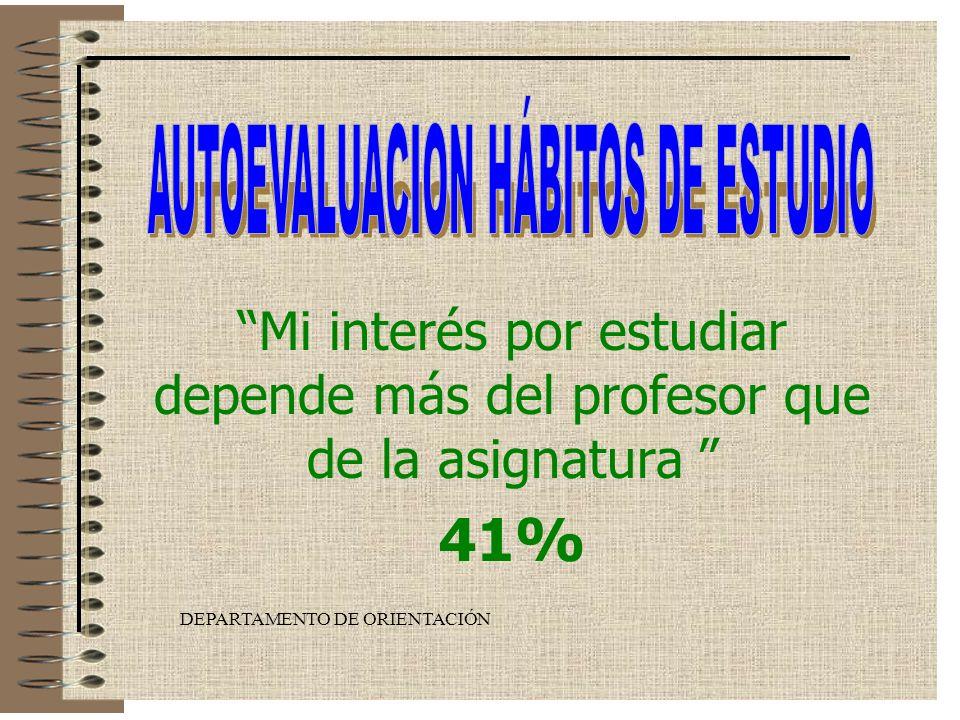 DEPARTAMENTO DE ORIENTACIÓN Cuando me pongo a estudiar me levanto con mucha frecuencia 52%