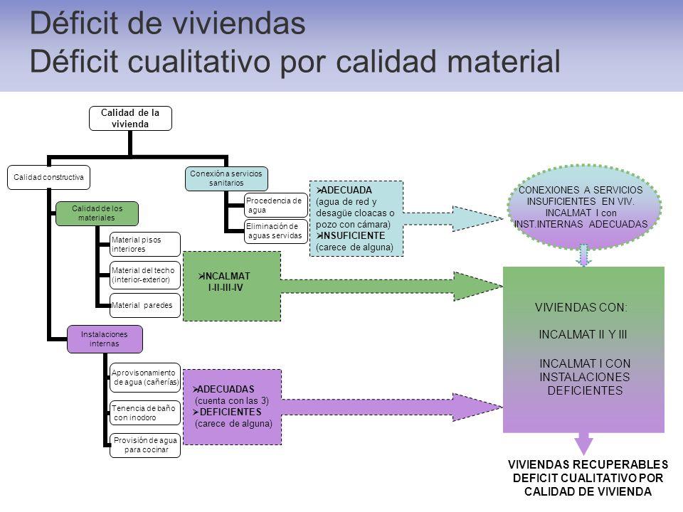 Déficit de viviendas Déficit cualitativo por calidad material Calidad de la vivienda Calidad constructiva Calidad de los materiales Material pisos int