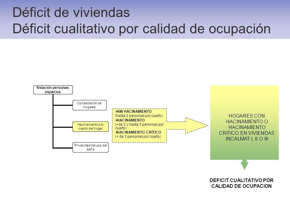 Déficit de viviendas Déficit cualitativo por calidad de ocupación Relación personas espacios Cohabitación de hogares Hacinamiento por cuarto del hogar