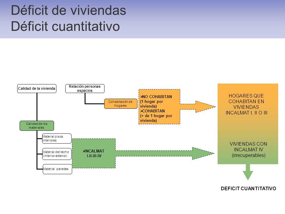 Déficit de viviendas Déficit cuantitativo Relación personas espacios Cohabitación de hogares Calidad de los materiales Material pisos interiores Mater