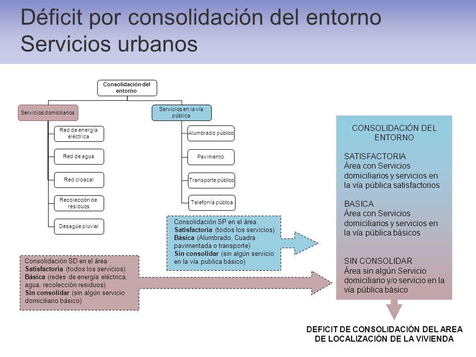 Déficit por consolidación del entorno Servicios urbanos Consolidación del entorno Servicios domiciliarios Servicios en la vía pública Red de energía e