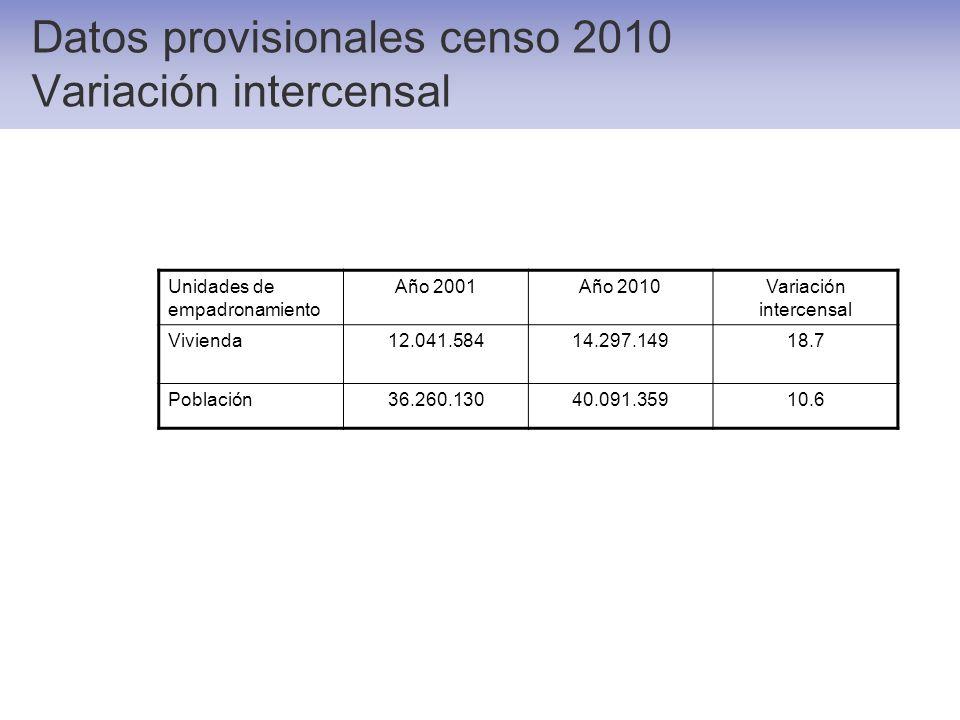 Unidades de empadronamiento Año 2001Año 2010Variación intercensal Vivienda12.041.58414.297.14918.7 Población36.260.13040.091.35910.6 Datos provisional