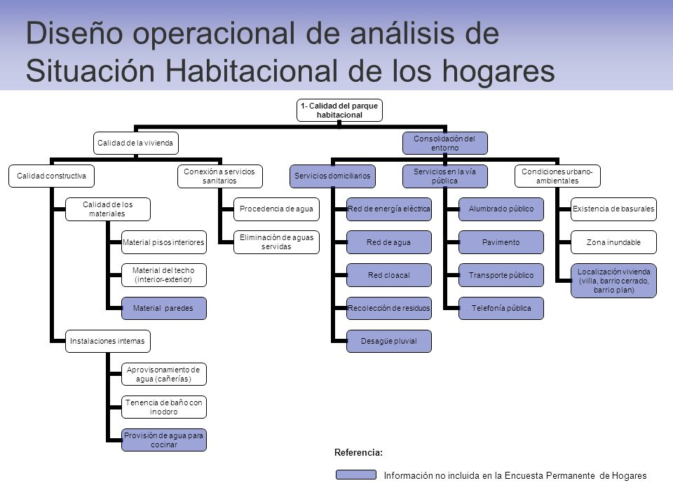 Diseño operacional de análisis de Situación Habitacional de los hogares 1- Calidad del parque habitacional Calidad de la vivienda Calidad constructiva