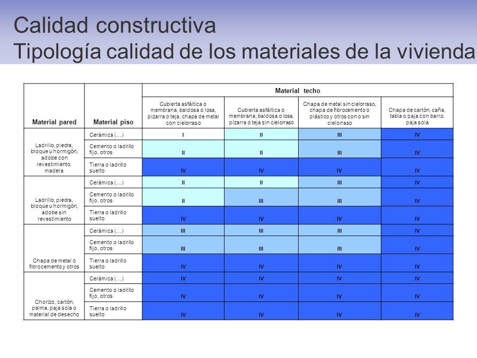 Calidad constructiva Tipología calidad de los materiales de la vivienda Material paredMaterial piso Material techo Cubierta asfáltica o membrana, bald