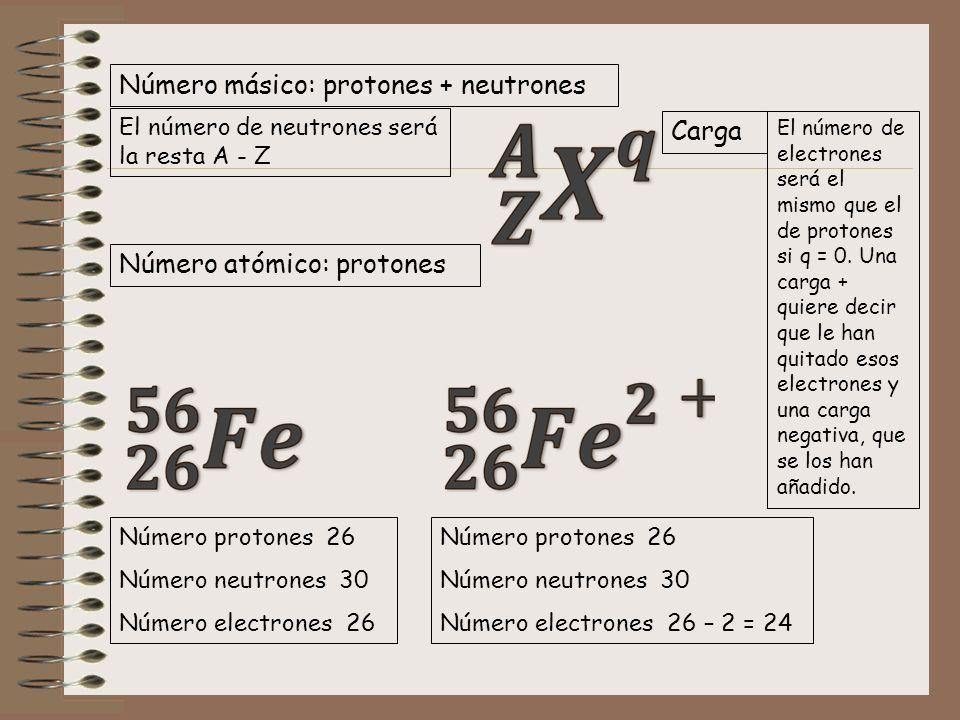 Número másico: protones + neutrones Número atómico: protones Carga El número de electrones será el mismo que el de protones si q = 0. Una carga + quie