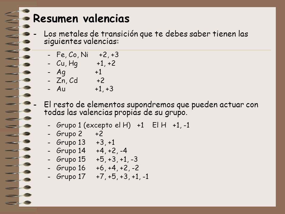 Resumen valencias -Los metales de transición que te debes saber tienen las siguientes valencias: -Fe, Co, Ni +2, +3 -Cu, Hg +1, +2 -Ag +1 -Zn, Cd +2 -