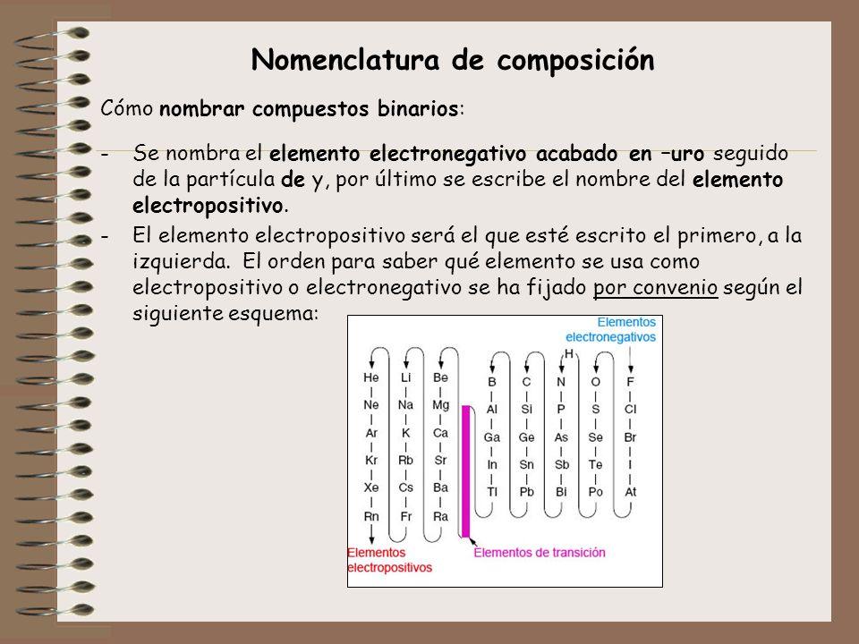 Nomenclatura de composición Cómo nombrar compuestos binarios: -Se nombra el elemento electronegativo acabado en –uro seguido de la partícula de y, por