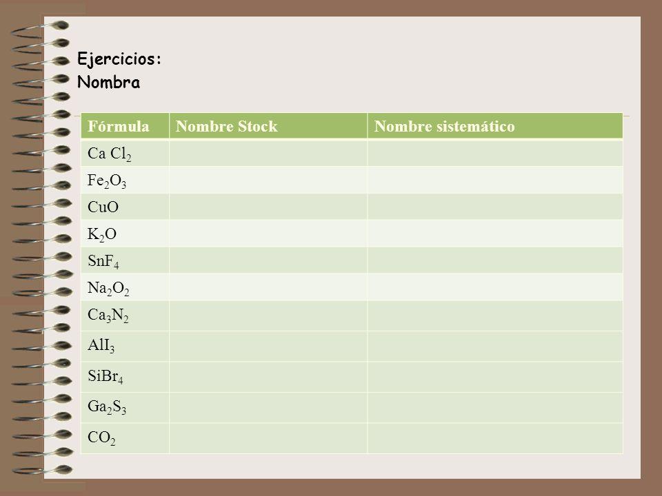 Ejercicios: Nombra FórmulaNombre StockNombre sistemático Ca Cl 2 Fe 2 O 3 CuO K2OK2O SnF 4 Na 2 O 2 Ca 3 N 2 AlI 3 SiBr 4 Ga 2 S 3 CO 2