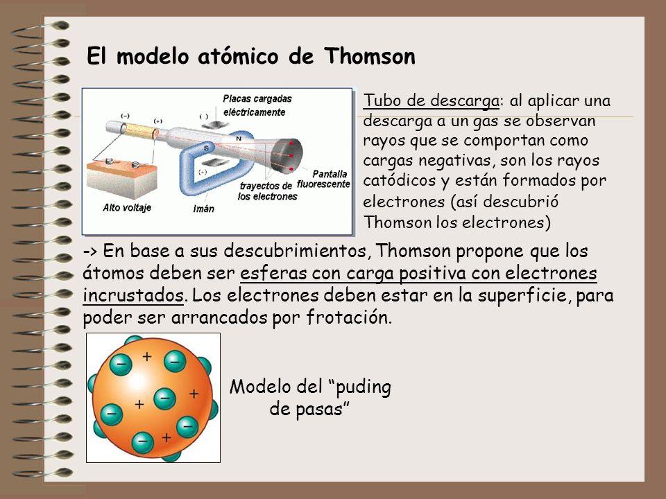 El modelo atómico de Thomson -> En base a sus descubrimientos, Thomson propone que los átomos deben ser esferas con carga positiva con electrones incr