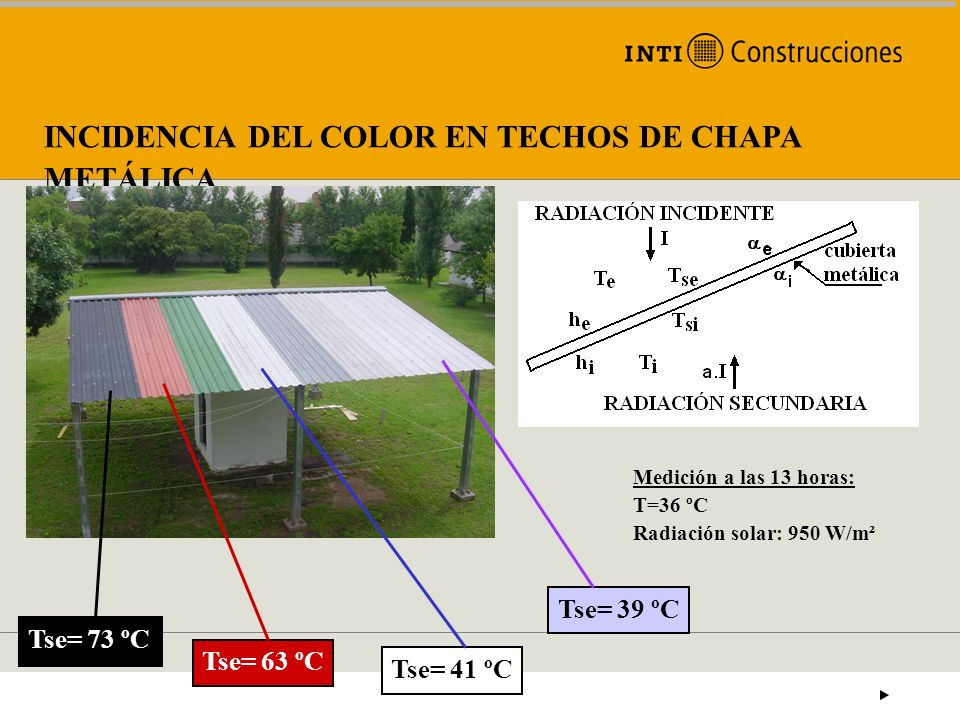 INCIDENCIA DEL COLOR EN TECHOS DE CHAPA METÁLICA Medición a las 13 horas: T=36 ºC Radiación solar: 950 W/m² Tse= 73 ºC Tse= 63 ºC Tse= 41 ºC Tse= 39 º
