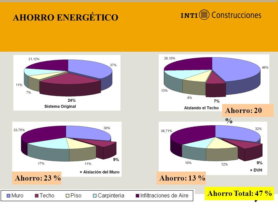 AHORRO ENERGÉTICO Ahorro: 20 % Ahorro: 23 %Ahorro: 13 % Ahorro Total: 47 %