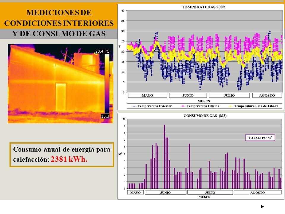 MEDICIONES DE CONDICIONES INTERIORES Y DE CONSUMO DE GAS Consumo anual de energía para calefacción: 2381 kWh.