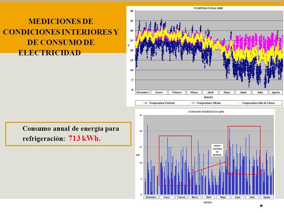 MEDICIONES DE CONDICIONES INTERIORES Y DE CONSUMO DE ELECTRICIDAD Consumo anual de energía para refrigeración: 713 kWh.
