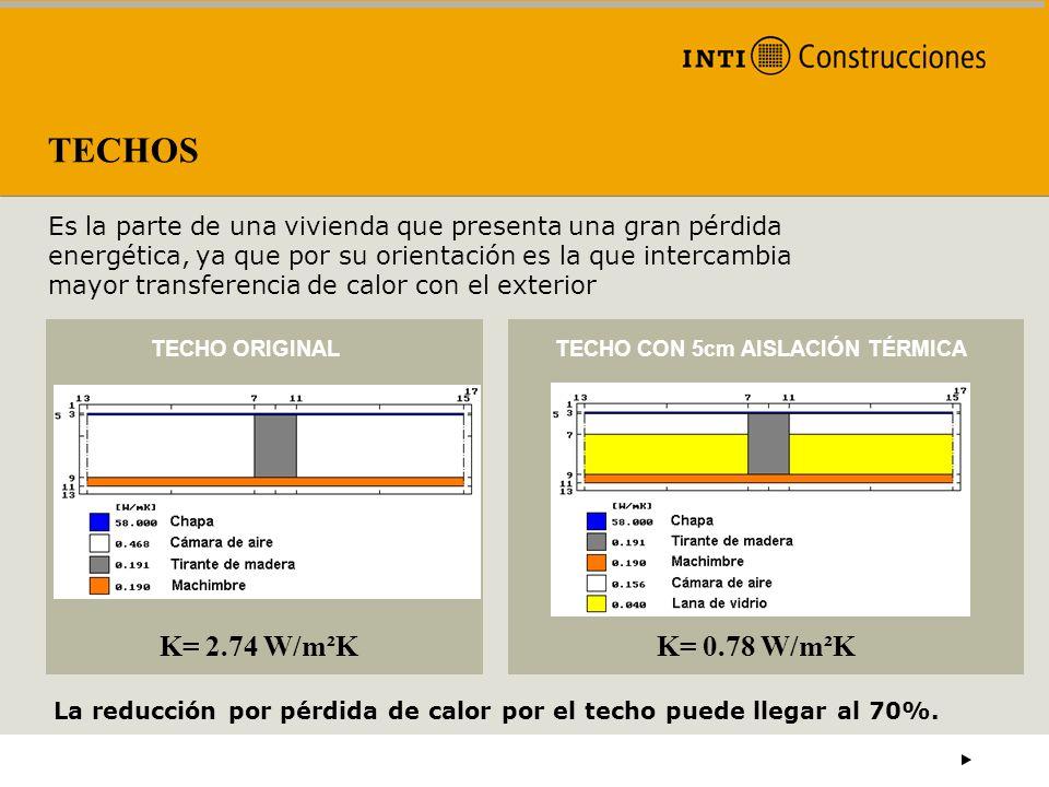 Norma IRAM 11605 K= 1,00 W/m²K LÍMITE MÁXIMO ADMISIBLE T mín diseño = 3,1 ºC (Buenos Aires) Zona Bioambiental III B NIVEL C K= 0,32 W/m²K NIVEL A K= 0,83 W/m²K NIVEL B TECHOS