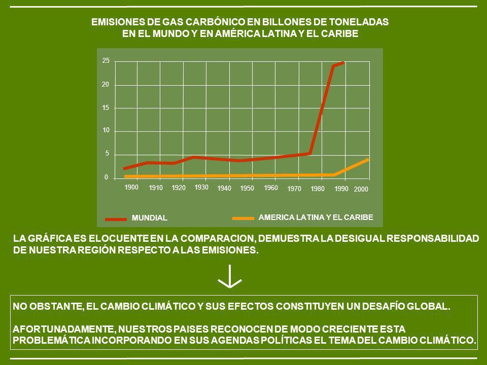 EMISIONES DE GAS CARBÓNICO EN BILLONES DE TONELADAS EN EL MUNDO Y EN AMÉRICA LATINA Y EL CARIBE LA GRÁFICA ES ELOCUENTE EN LA COMPARACION, DEMUESTRA LA DESIGUAL RESPONSABILIDAD DE NUESTRA REGIÓN RESPECTO A LAS EMISIONES.