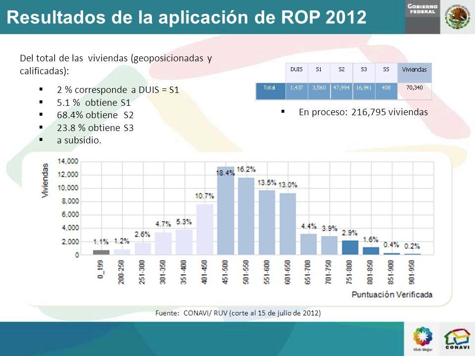 Resultados de la aplicación de ROP 2012 Del total de las viviendas (geoposicionadas y calificadas): 2 % corresponde a DUIS = S1 5.1 % obtiene S1 68.4%