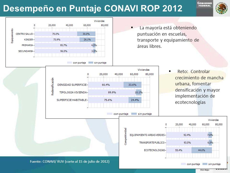 Desempeño en Puntaje CONAVI ROP 2012 La mayoría está obteniendo puntuación en escuelas, transporte y equipamiento de áreas libres. Fuente: CONAVI/ RUV