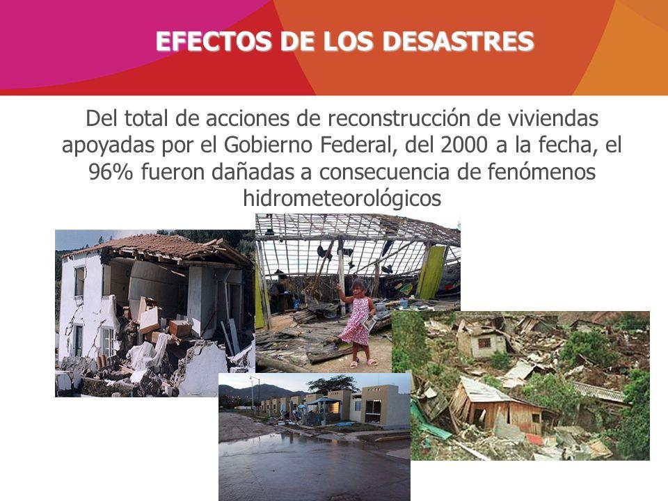 EFECTOS DE LOS DESASTRES Del total de acciones de reconstrucción de viviendas apoyadas por el Gobierno Federal, del 2000 a la fecha, el 96% fueron dañ