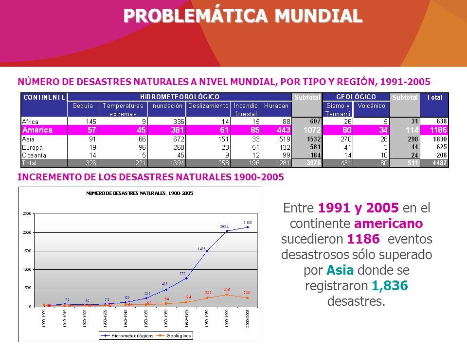N Ú MERO DE DESASTRES NATURALES A NIVEL MUNDIAL, POR TIPO Y REGI Ó N, 1991-2005 INCREMENTO DE LOS DESASTRES NATURALES 1900-2005 Entre 1991 y 2005 en e