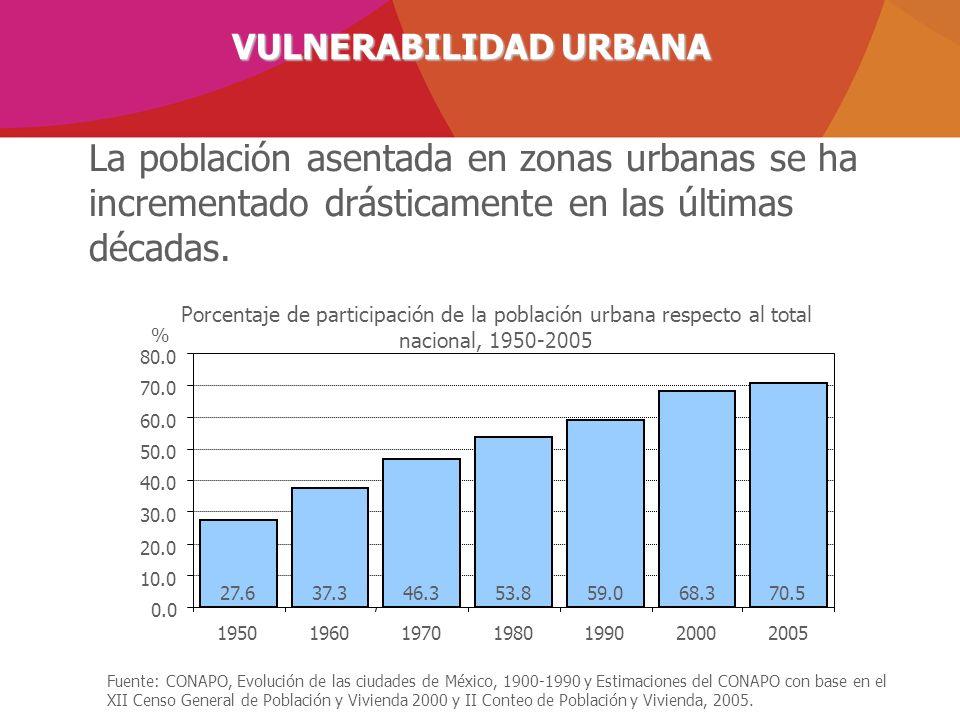 La población asentada en zonas urbanas se ha incrementado drásticamente en las últimas décadas. Fuente: CONAPO, Evolución de las ciudades de México, 1