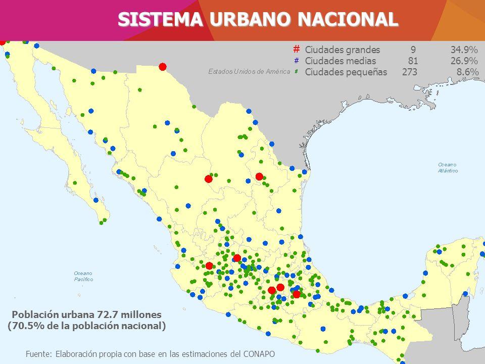 SISTEMA URBANO NACIONAL Ciudades grandes 934.9% Ciudades medias 8126.9% Ciudades pequeñas273 8.6% Fuente: Elaboración propia con base en las estimacio