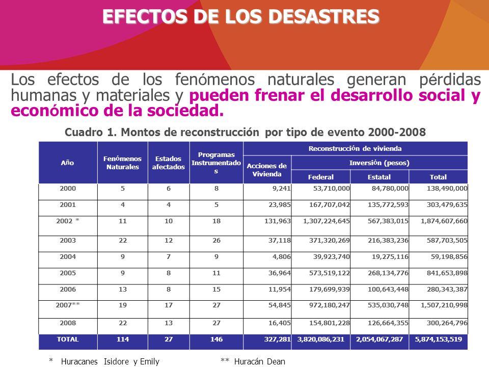 Cuadro 1. Montos de reconstrucción por tipo de evento 2000-2008 EFECTOS DE LOS DESASTRES Los efectos de los fen ó menos naturales generan p é rdidas h