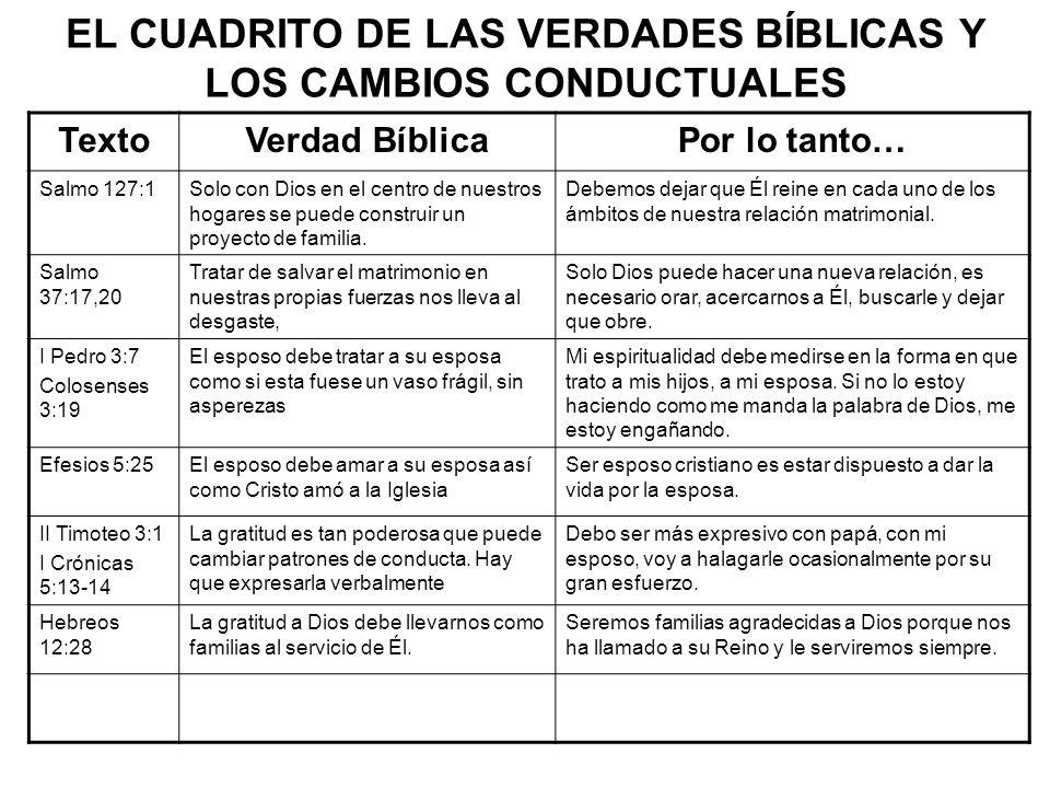 EL CUADRITO DE LAS VERDADES BÍBLICAS Y LOS CAMBIOS CONDUCTUALES TextoVerdad BíblicaPor lo tanto… Salmo 127:1Solo con Dios en el centro de nuestros hog