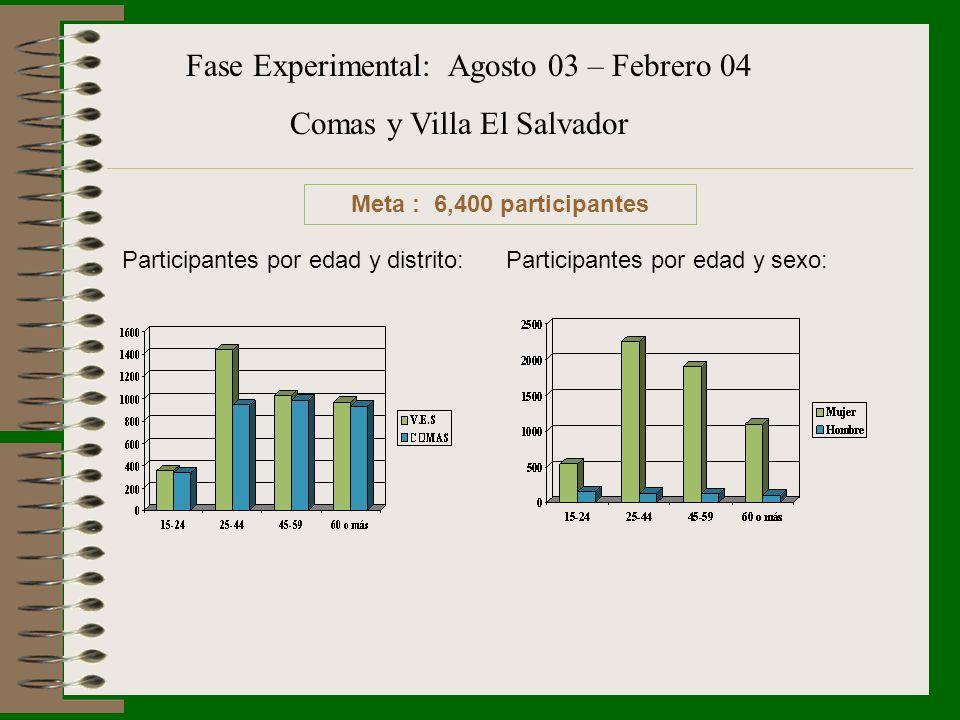 Meta : 6,400 participantes Fase Experimental: Agosto 03 – Febrero 04 Comas y Villa El Salvador Participantes por edad y distrito:Participantes por eda