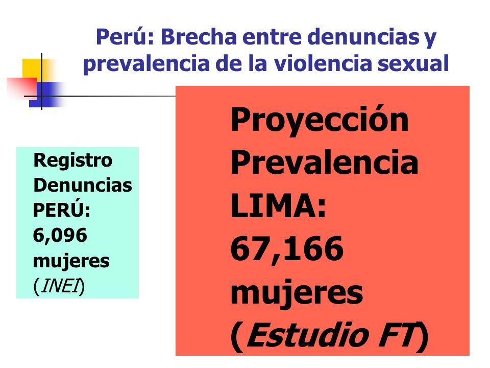 Perú: Brecha entre denuncias y prevalencia de la violencia sexual Registro Denuncias PERÚ: 6,096 mujeres (INEI) Proyección Prevalencia LIMA: 67,166 mujeres (Estudio FT)