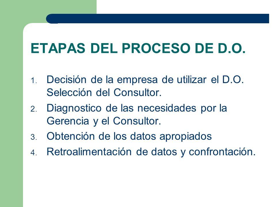 ETAPAS DEL PROCESO DE D.O. 1. Decisión de la empresa de utilizar el D.O. Selección del Consultor. 2. Diagnostico de las necesidades por la Gerencia y